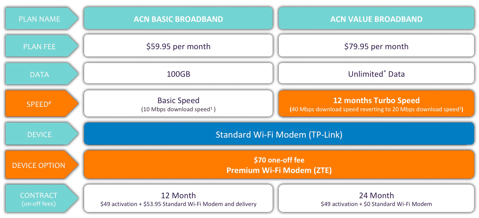 Broadband Plans Acnpacific